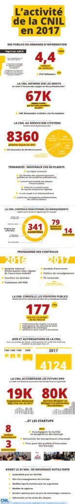 Les chiffres de la CNIL
