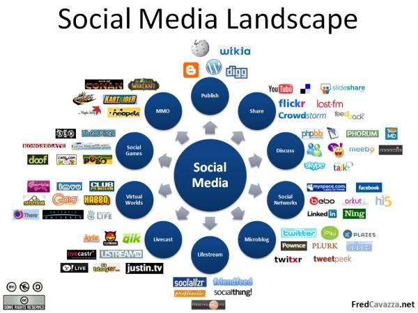 social media landscape 2008